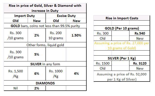 rise of prices in india essay